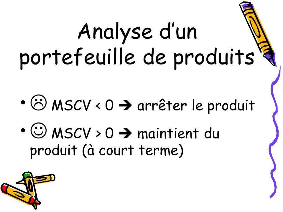 Analyse d'un portefeuille de produits