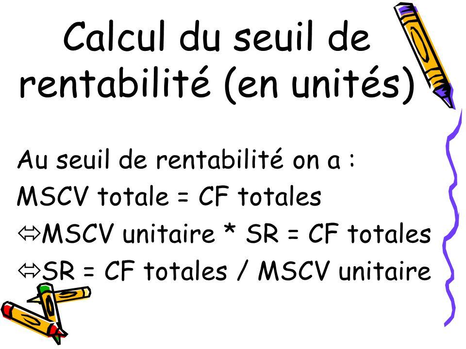Calcul du seuil de rentabilité (en unités)