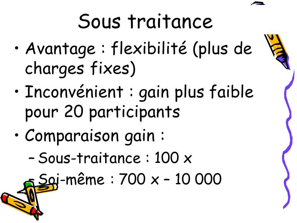Sous traitance Avantage : flexibilité (plus de charges fixes)
