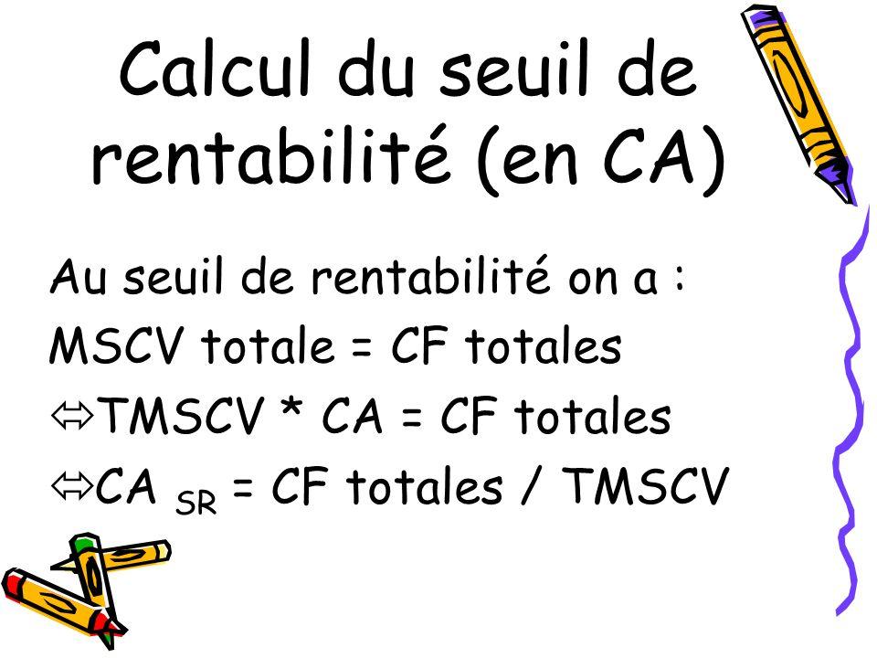 Calcul du seuil de rentabilité (en CA)