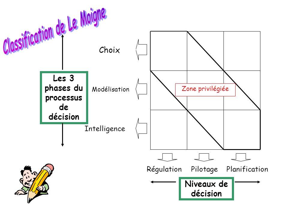 Classification de Le Moigne Les 3 phases du processus de décision