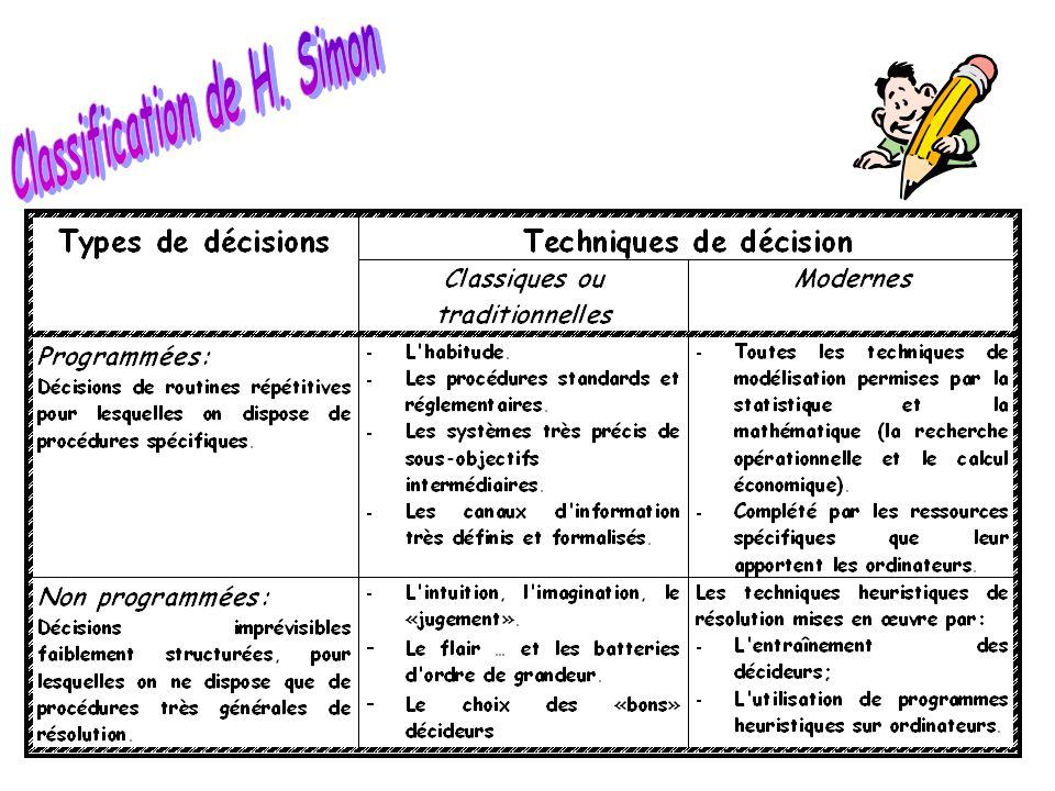 Classification de H. Simon