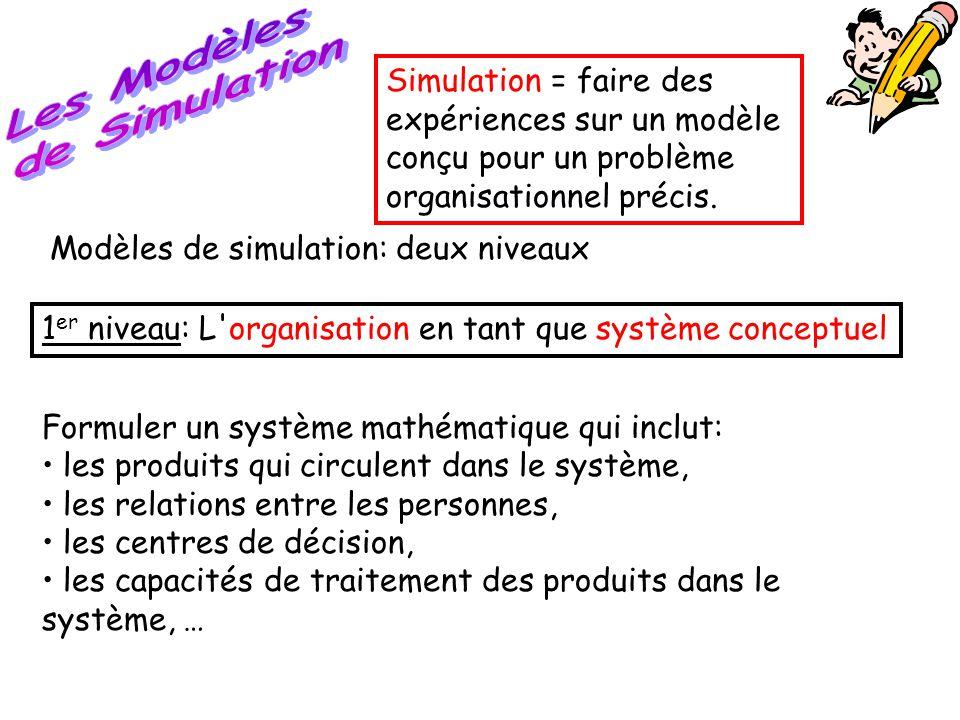 Les Modèles de Simulation