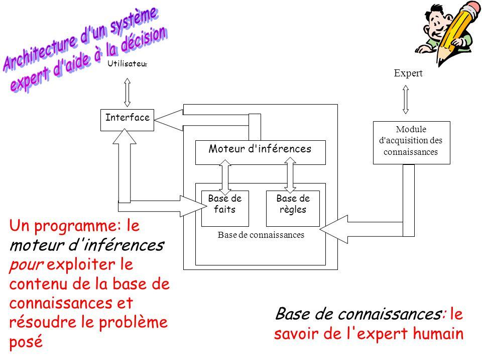 Architecture d un système expert d aide à la décision
