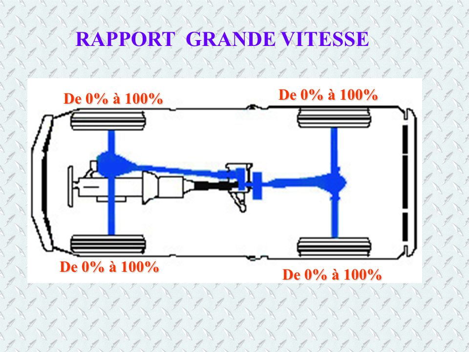 RAPPORT GRANDE VITESSE