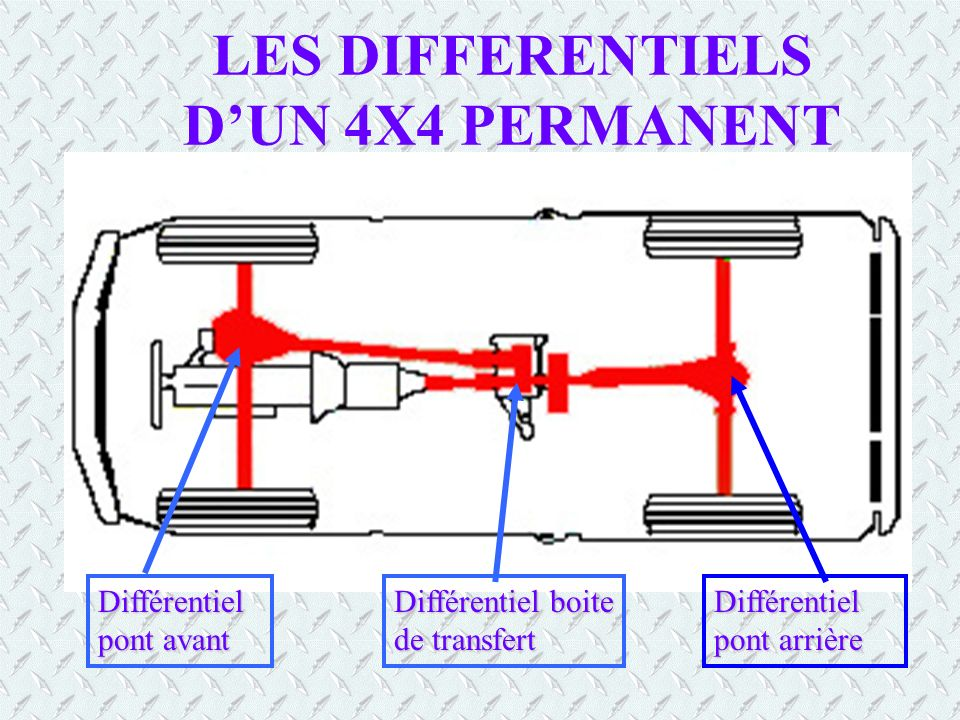 LES DIFFERENTIELS D'UN 4X4 PERMANENT