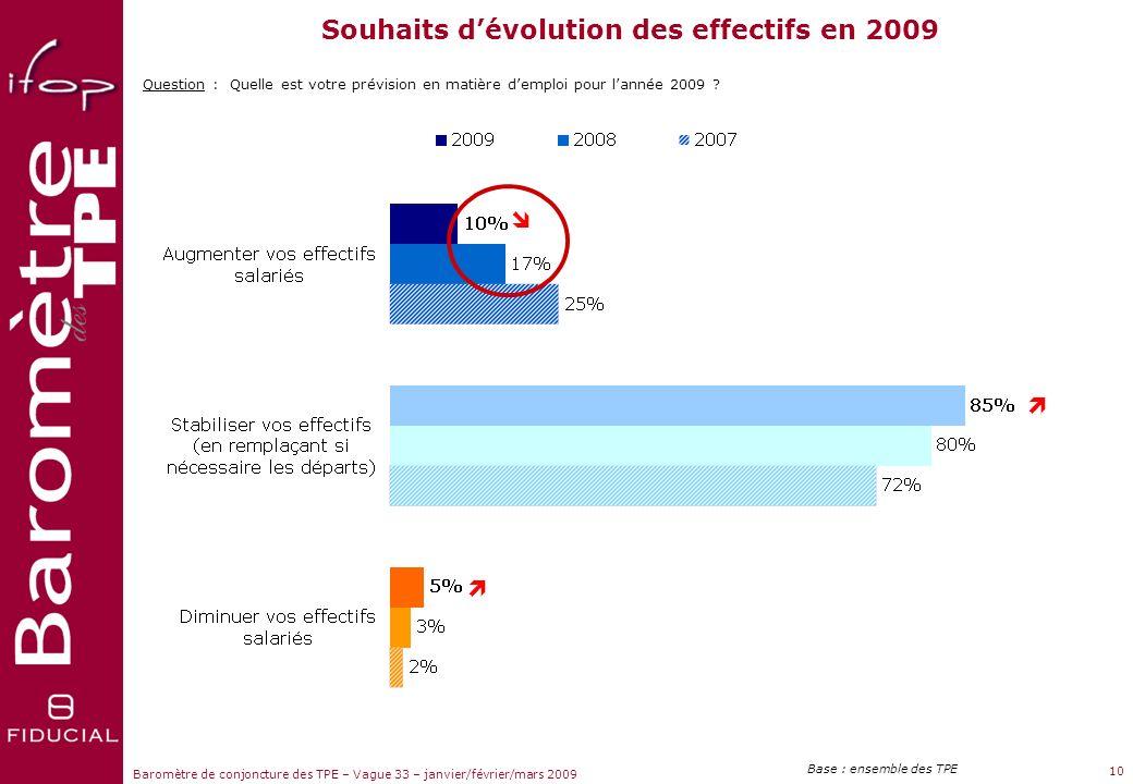 Souhaits d'évolution des effectifs en 2009