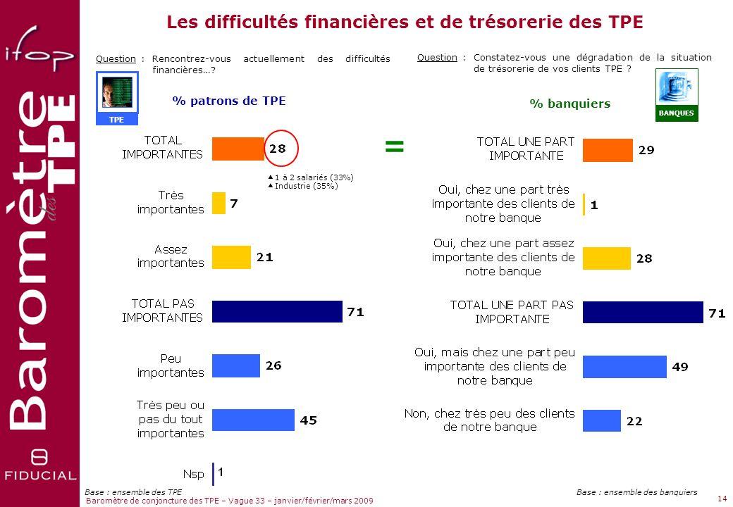Les difficultés financières et de trésorerie des TPE