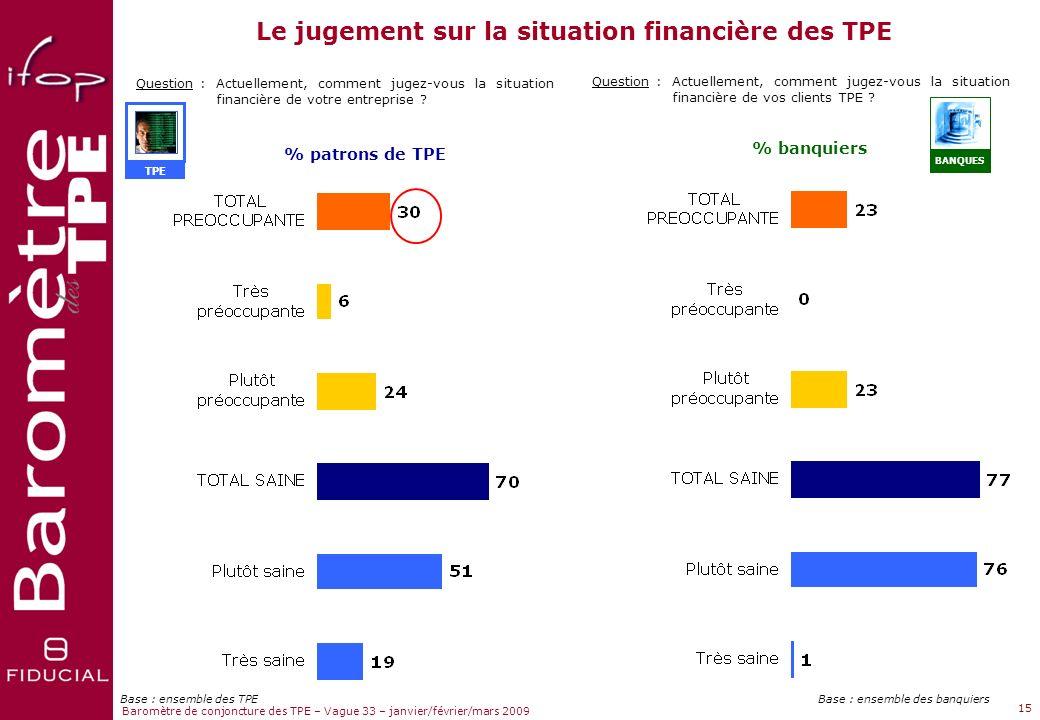 Le jugement sur la situation financière des TPE