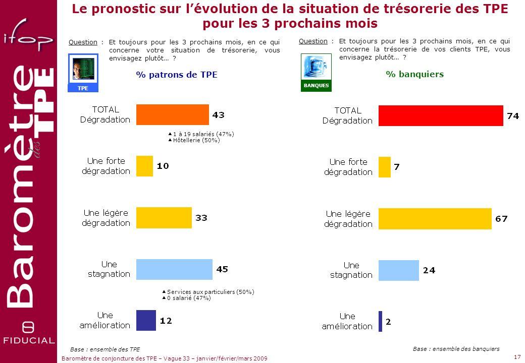 Le pronostic sur l'évolution de la situation de trésorerie des TPE pour les 3 prochains mois