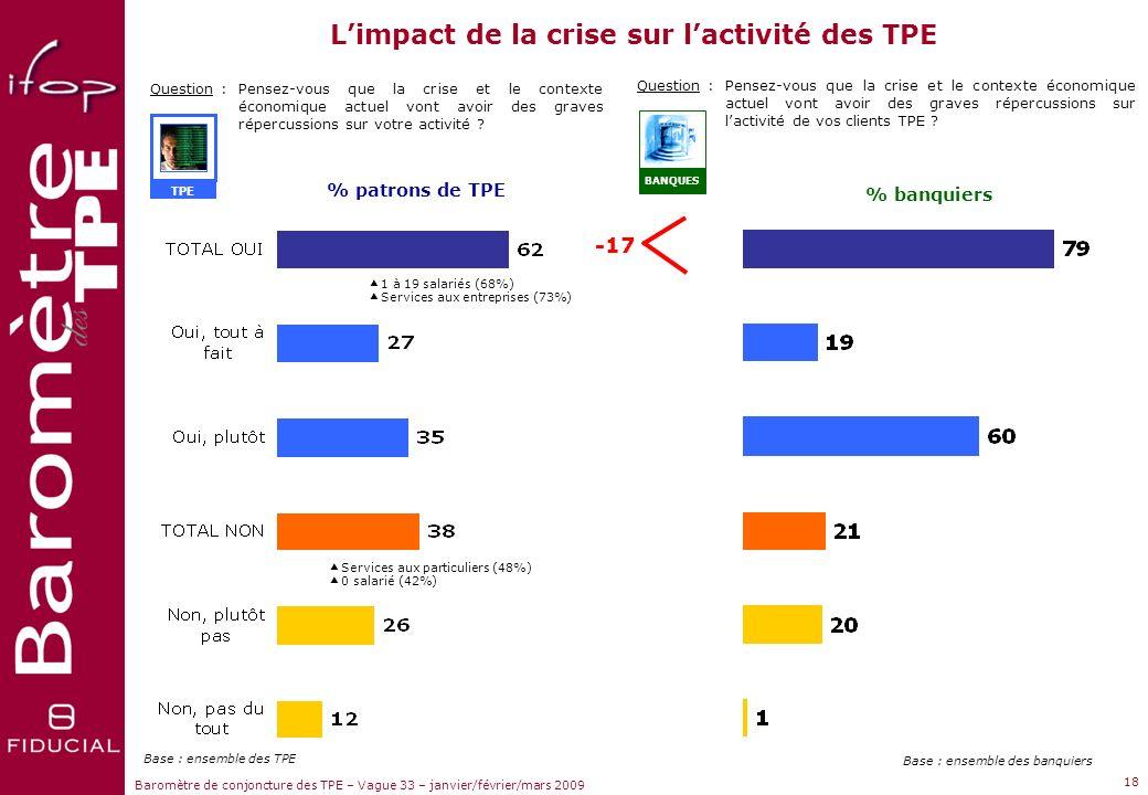 L'impact de la crise sur l'activité des TPE