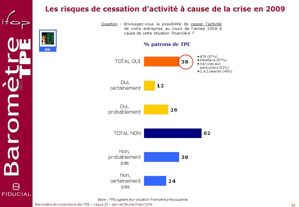 Les risques de cessation d'activité à cause de la crise en 2009