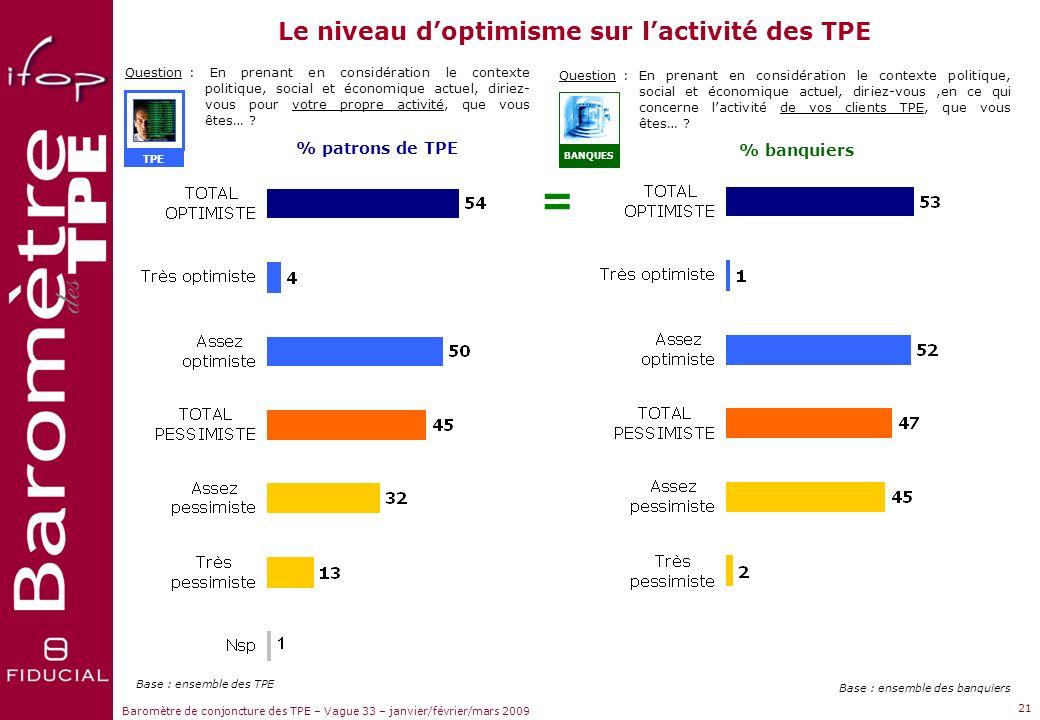 Le niveau d'optimisme sur l'activité des TPE