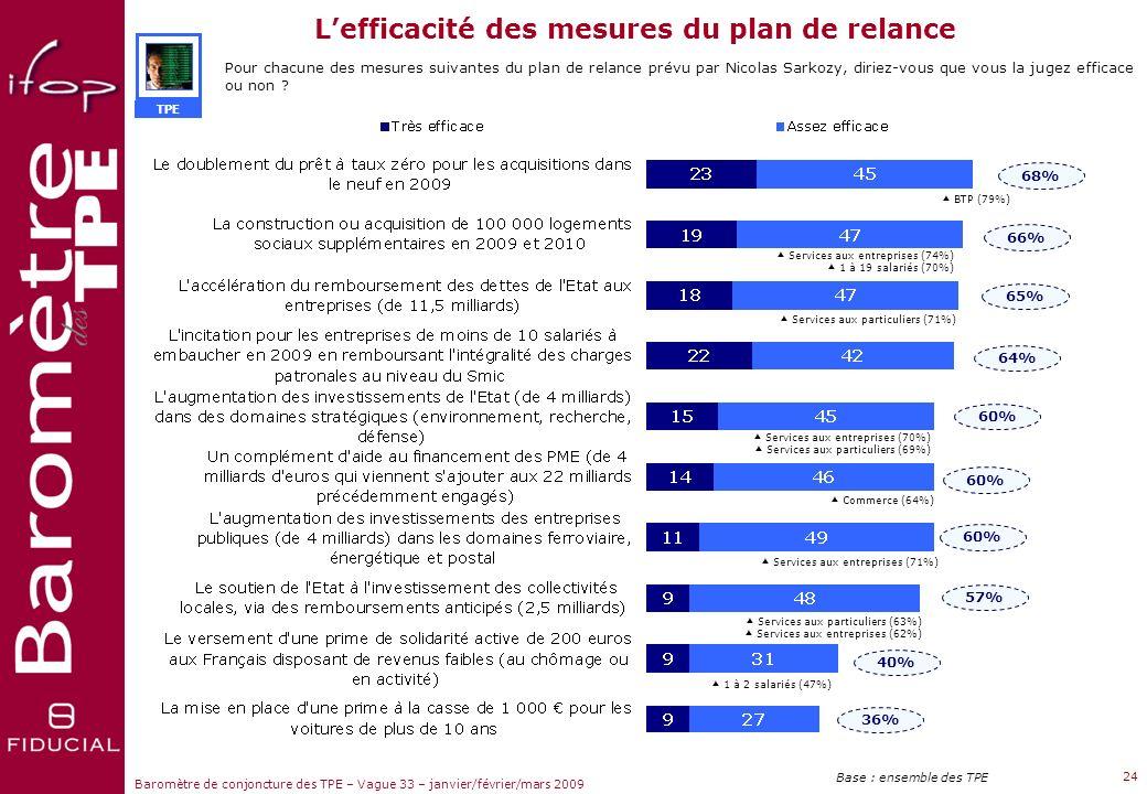 L'efficacité des mesures du plan de relance