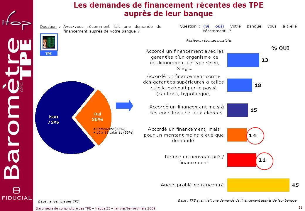 Les demandes de financement récentes des TPE auprès de leur banque
