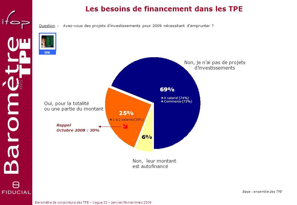 Les besoins de financement dans les TPE