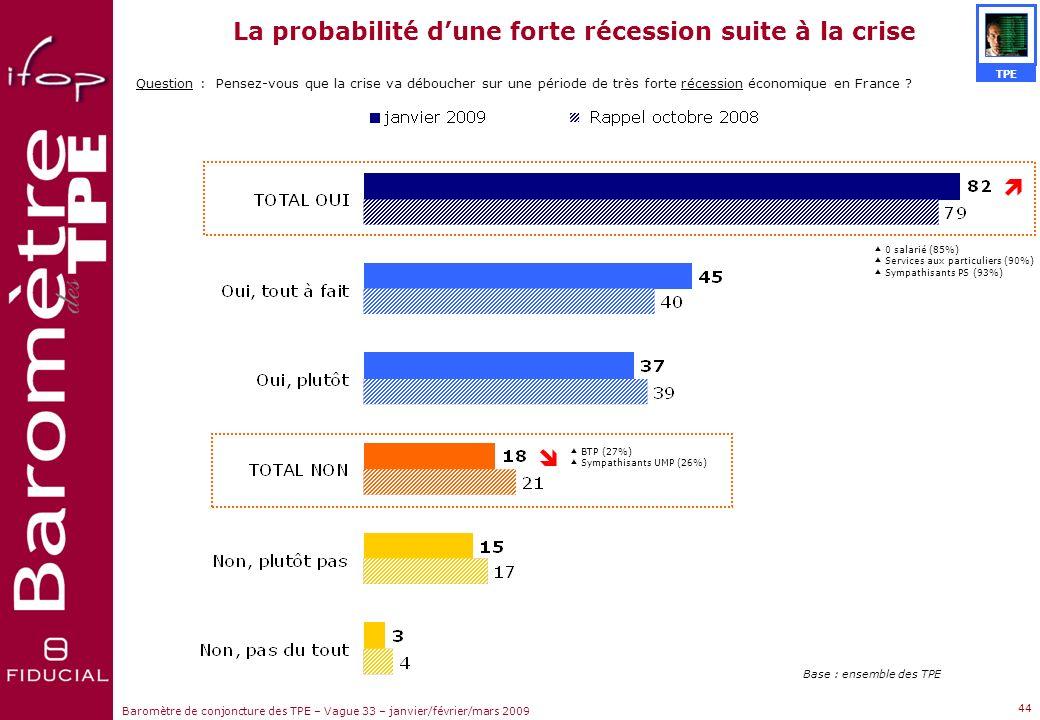 La probabilité d'une forte récession suite à la crise