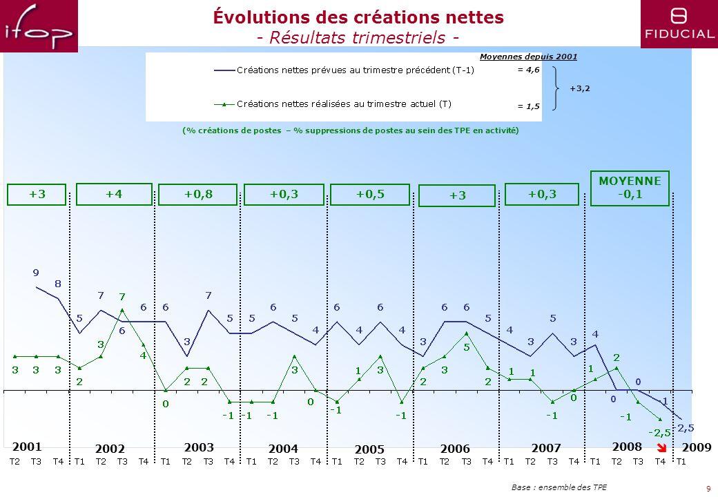 Évolutions des créations nettes