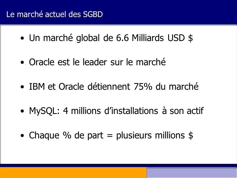 Le marché actuel des SGBD
