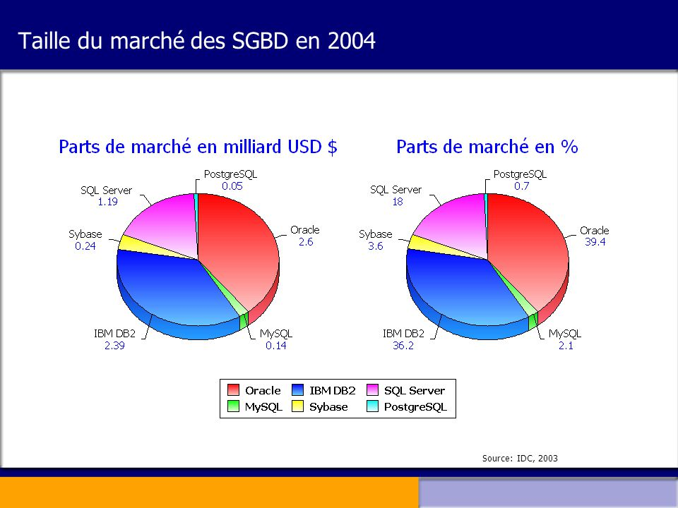 Taille du marché des SGBD en 2004
