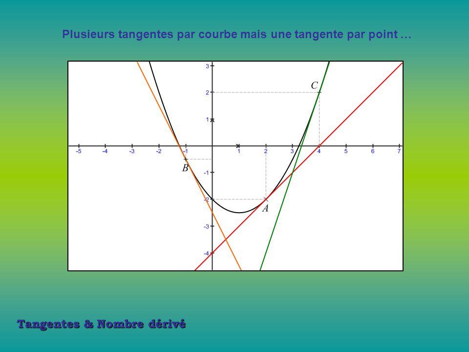 Plusieurs tangentes par courbe mais une tangente par point …