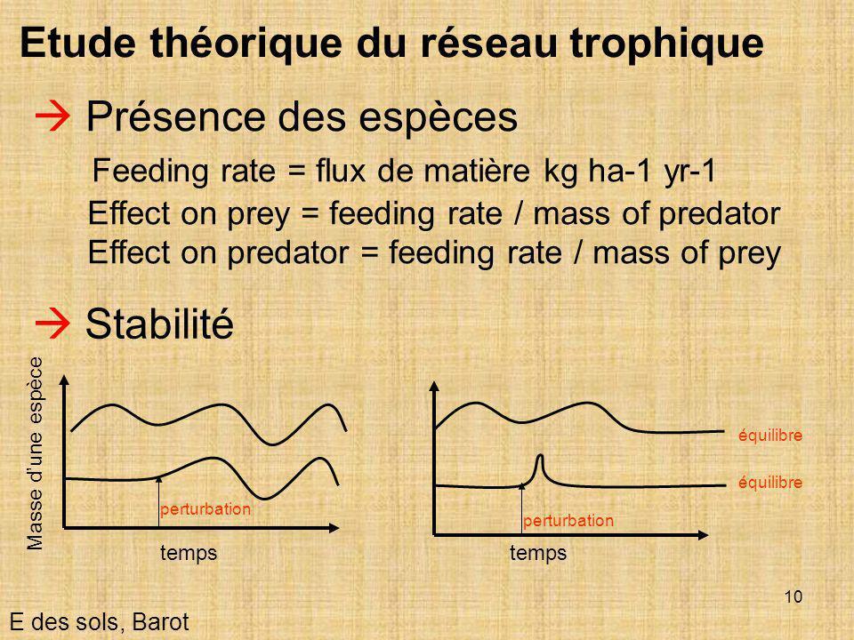 Etude théorique du réseau trophique