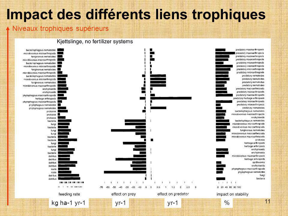 Impact des différents liens trophiques