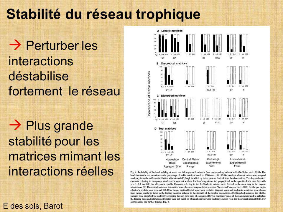 Stabilité du réseau trophique