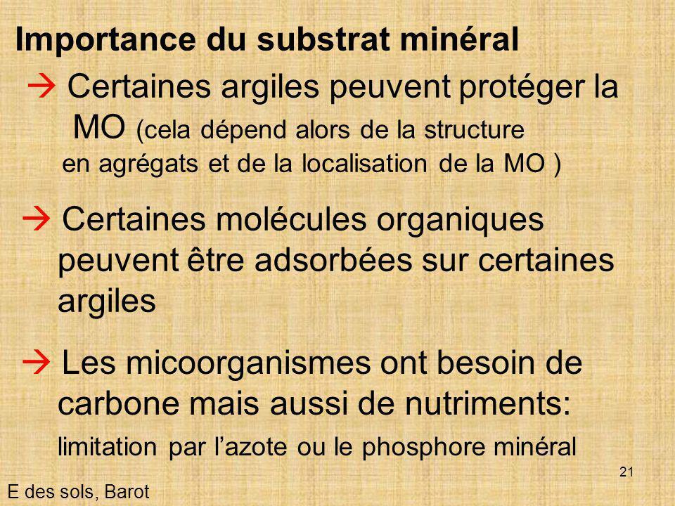 Importance du substrat minéral