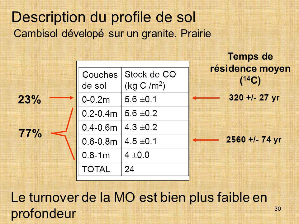 Temps de résidence moyen (14C)