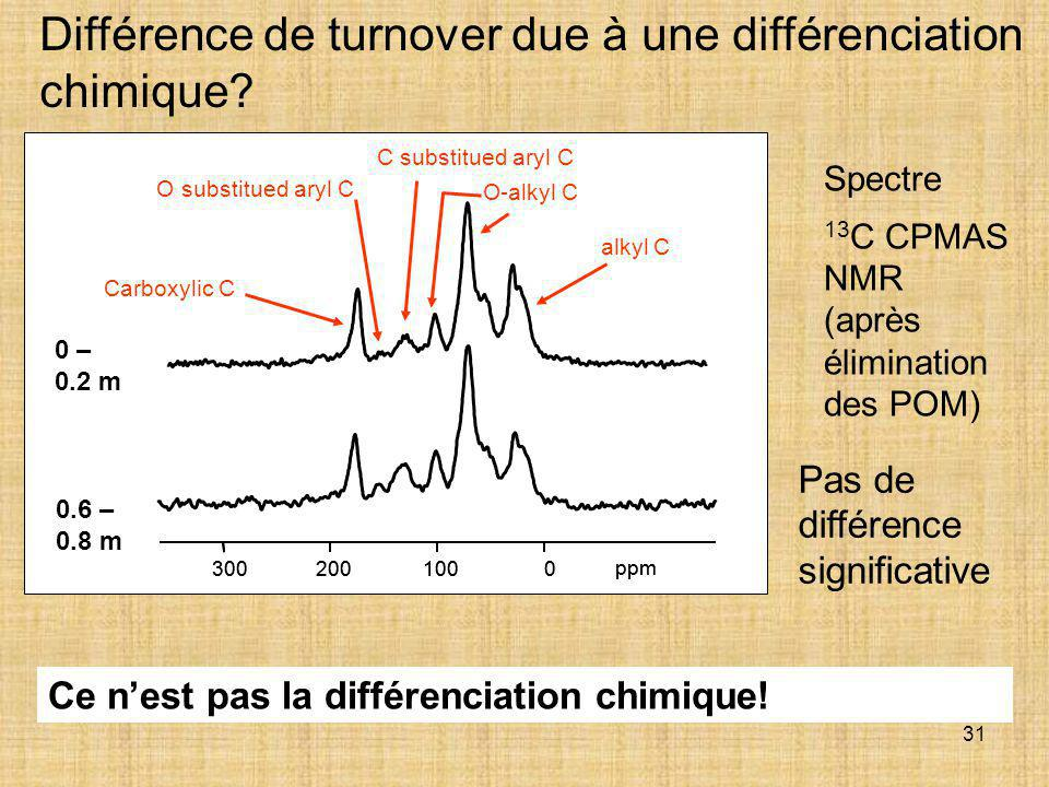 Spectre Différence de turnover due à une différenciation chimique