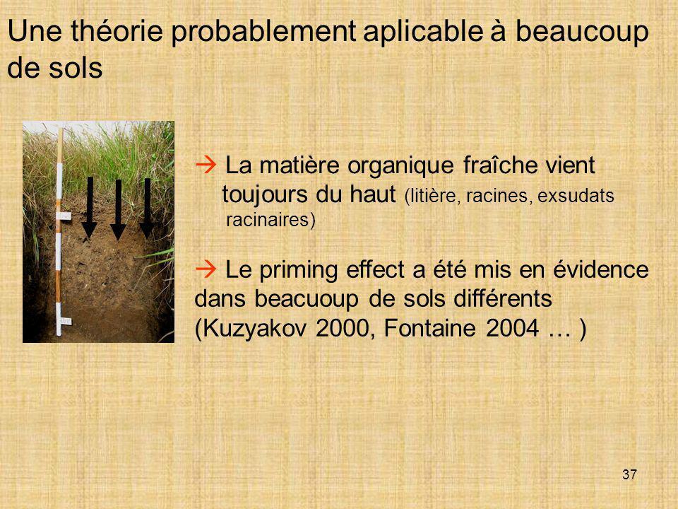Une théorie probablement aplicable à beaucoup de sols