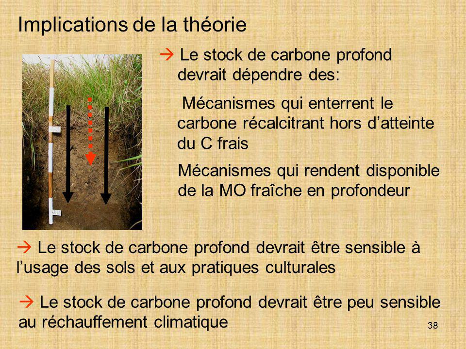 Implications de la théorie