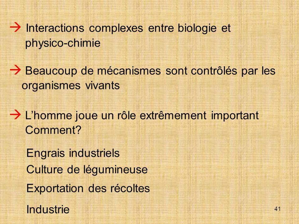  Interactions complexes entre biologie et physico-chimie