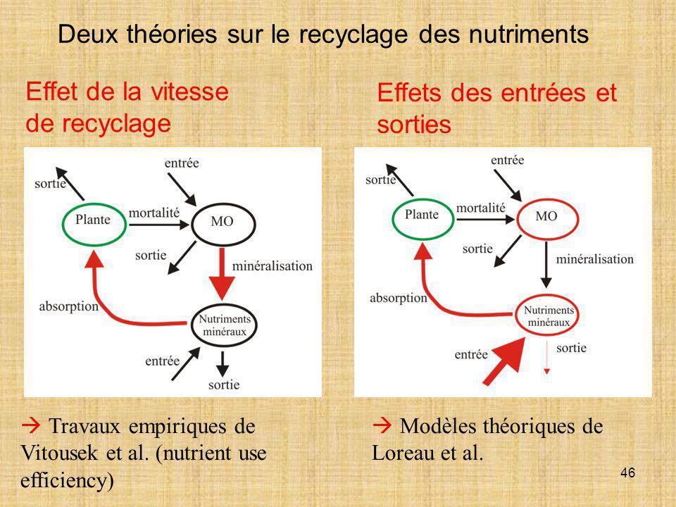 Deux théories sur le recyclage des nutriments