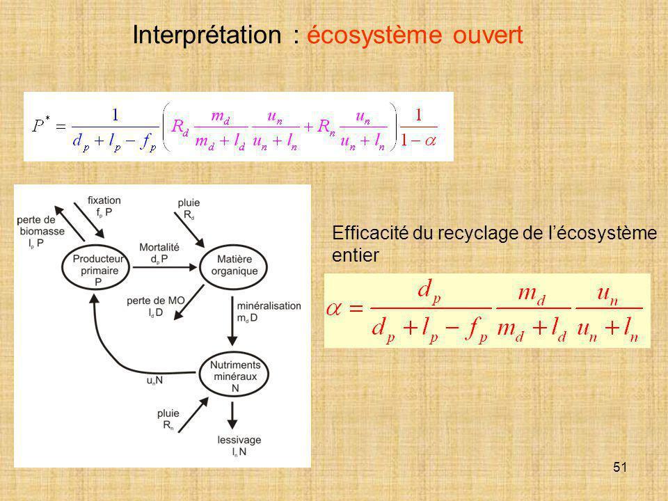 Interprétation : écosystème ouvert