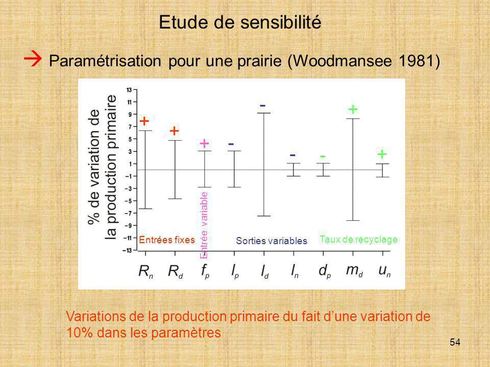  Paramétrisation pour une prairie (Woodmansee 1981)