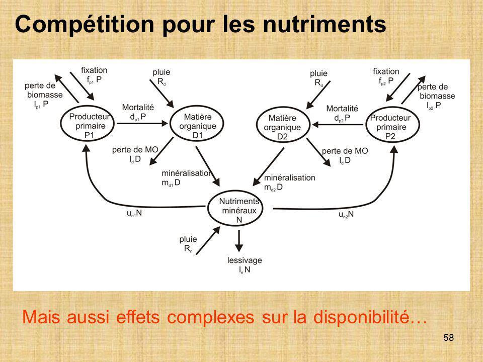 Compétition pour les nutriments