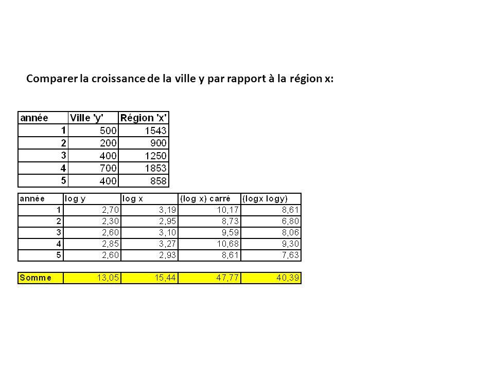 Comparer la croissance de la ville y par rapport à la région x: