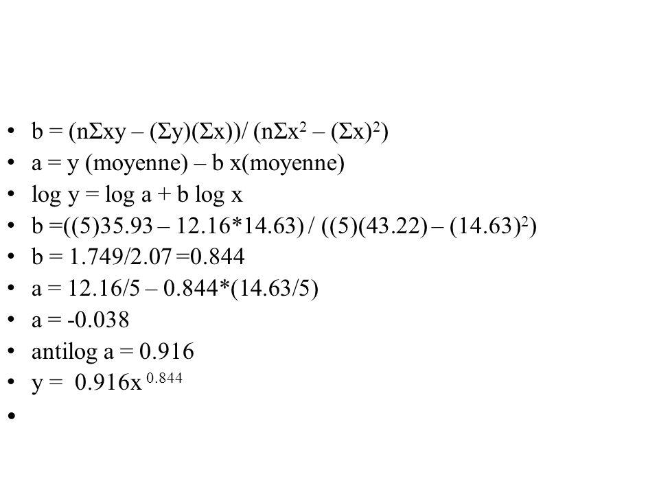 b = (nΣxy – (Σy)(Σx))/ (nΣx2 – (Σx)2)