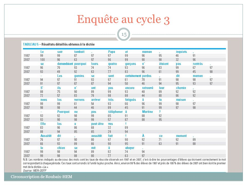 Enquête au cycle 3 Circonscription de Roubaix-HEM