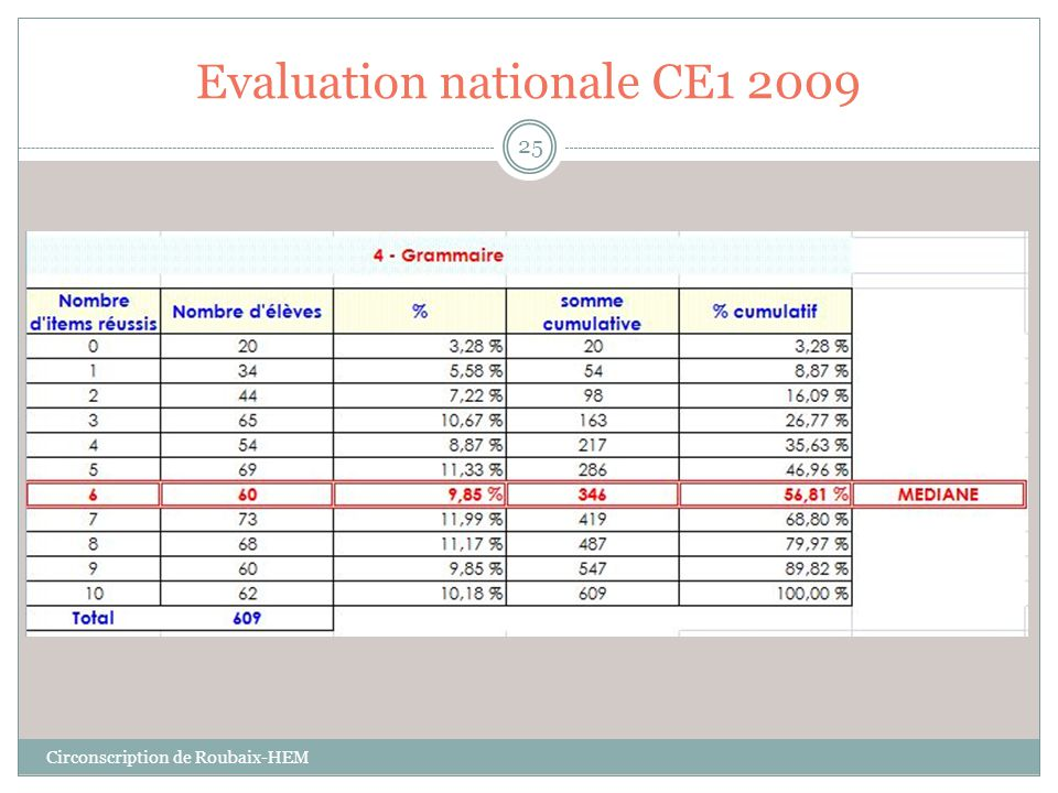 Evaluation nationale CE1 2009