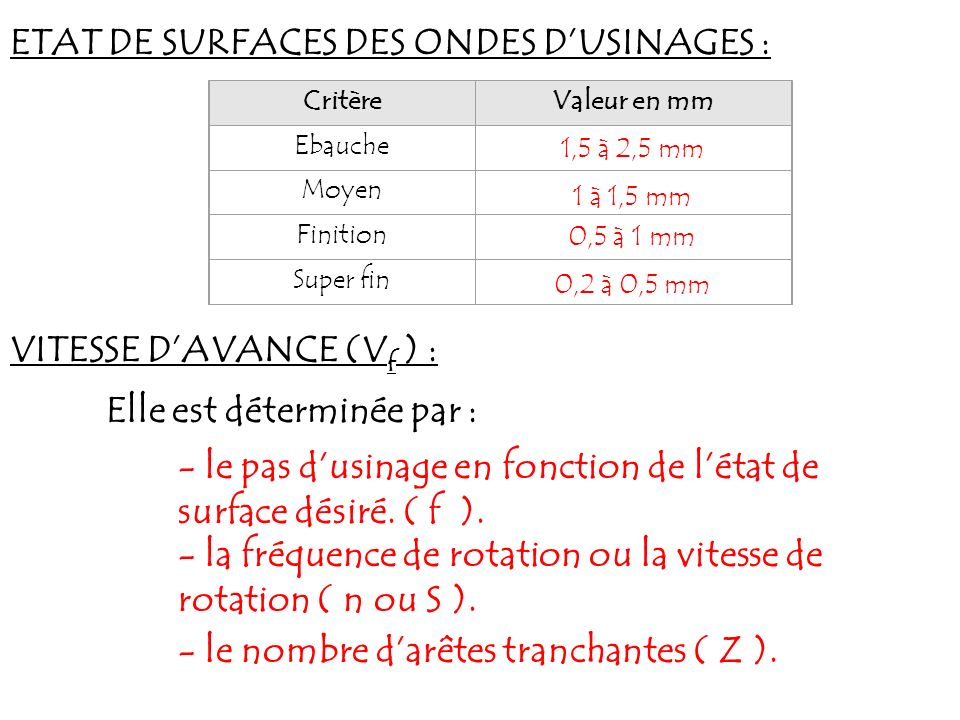 ETAT DE SURFACES DES ONDES D'USINAGES :