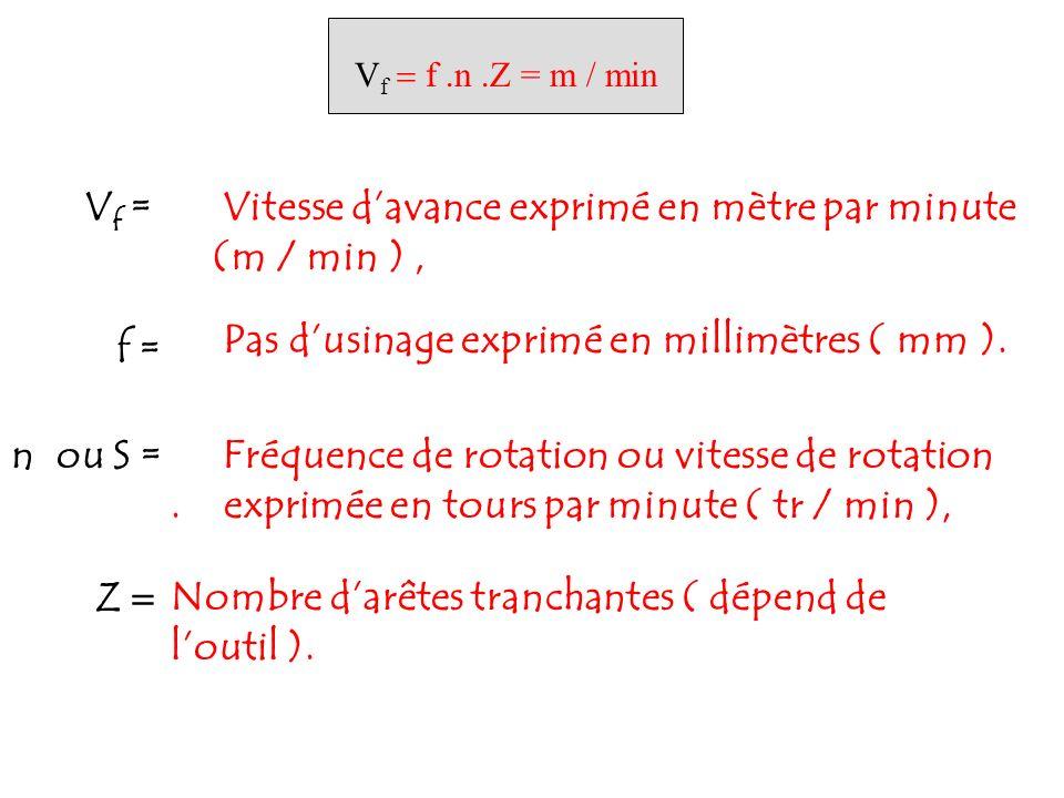 Vitesse d'avance exprimé en mètre par minute (m / min ) ,