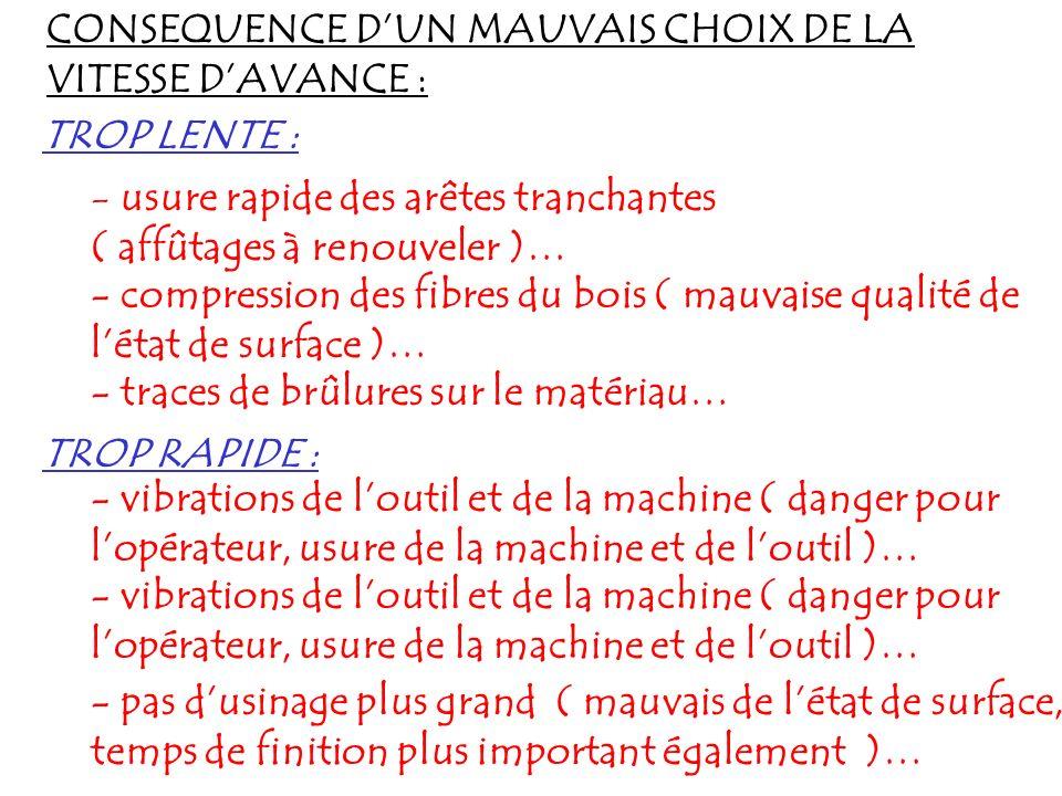 CONSEQUENCE D'UN MAUVAIS CHOIX DE LA VITESSE D'AVANCE :
