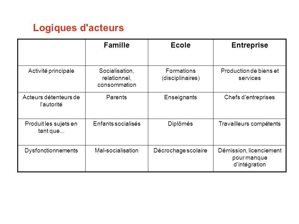 Logiques d acteurs Famille Ecole Entreprise Activité principale