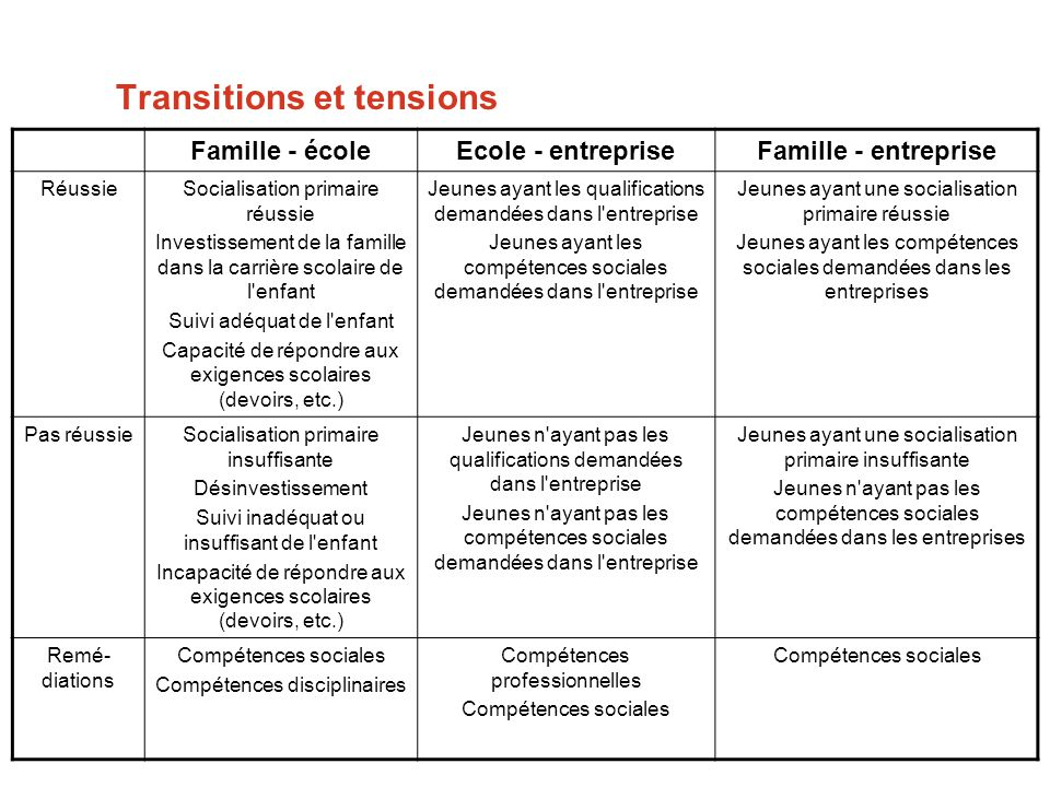 Transitions et tensions