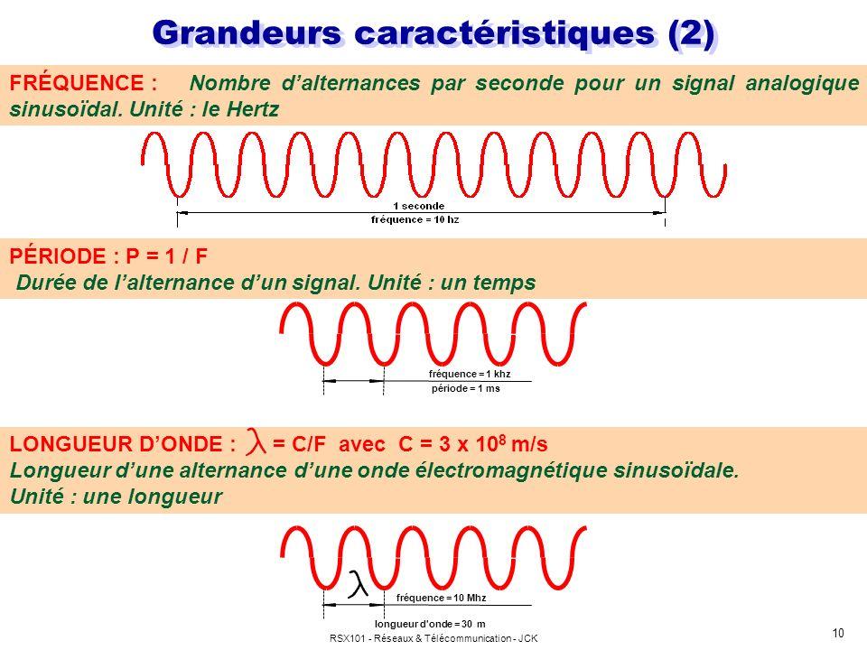 Grandeurs caractéristiques (2)
