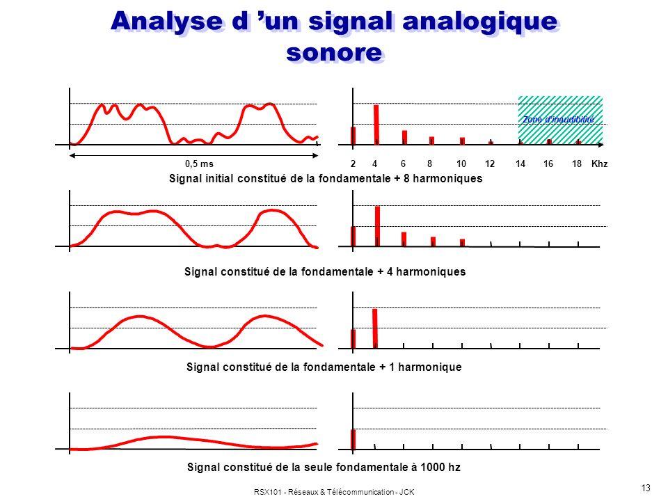 Analyse d 'un signal analogique sonore