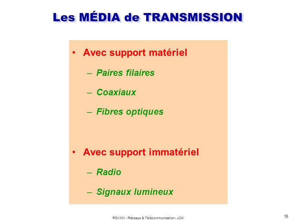 Les MÉDIA de TRANSMISSION